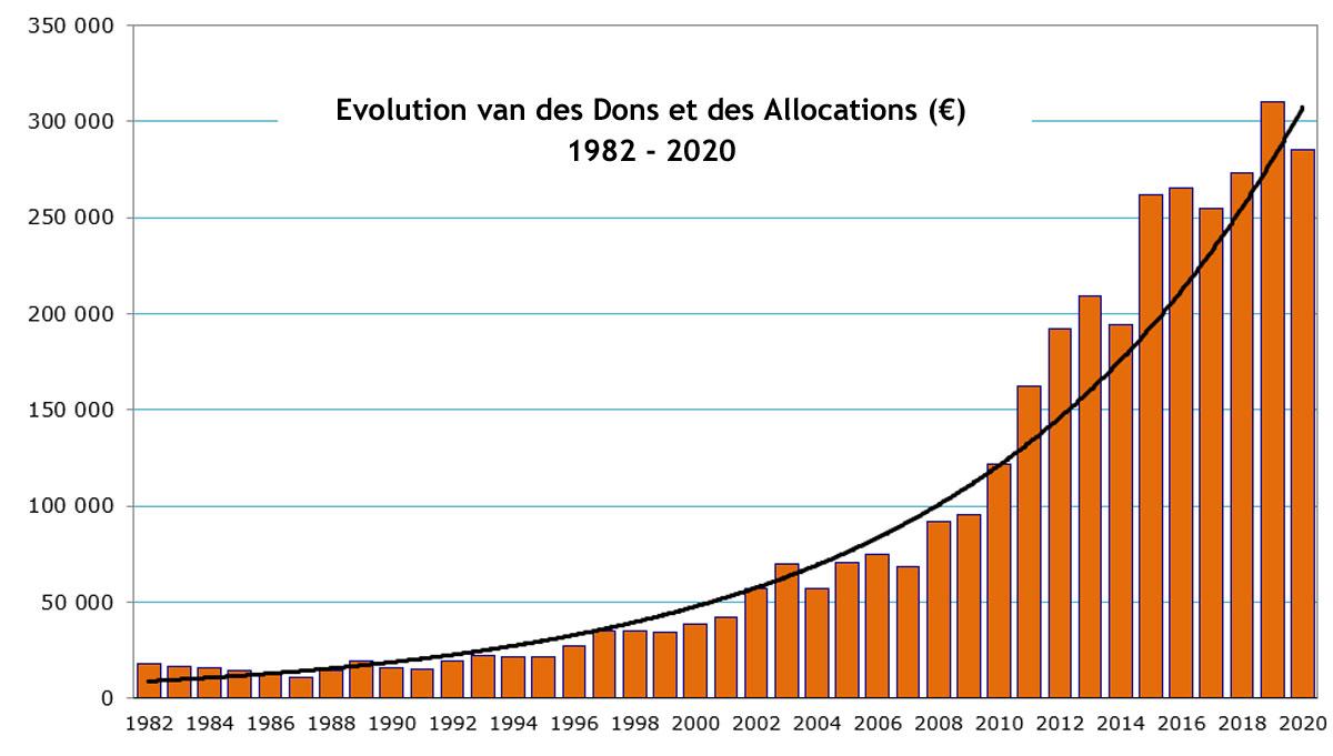 Evolution des dons 2020