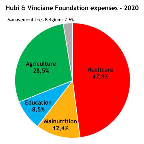 Expenses 2020